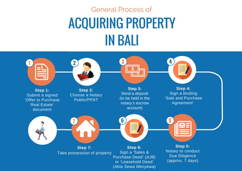 Infographic - Process of Acquiring Property in Bali